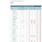 Zit-Statafel.nl Weer Hoge Rankings in Google