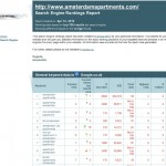 AmsterdamApartments.com Nummer 1 Positie in Google.co.uk voor hun top keyword 6600 monthly local searches