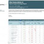 Daken.nl Top Rankings in Google.nl binnen 1 maand