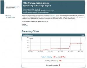 Mailmaps.nl hoog in Google