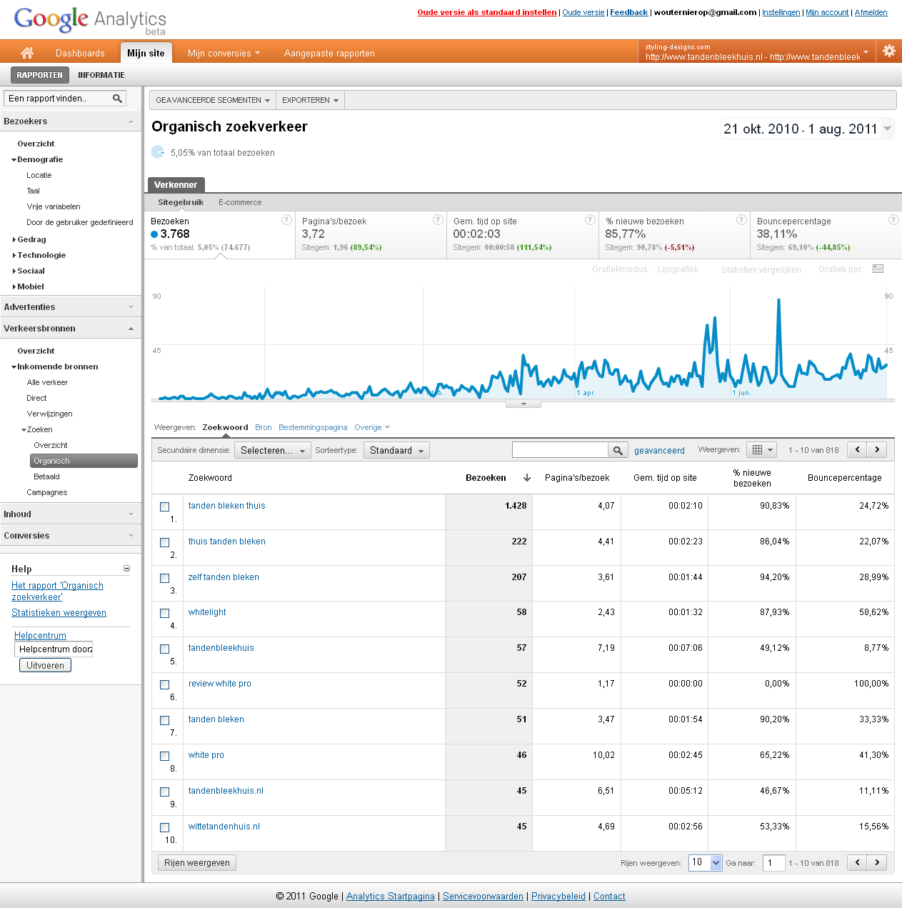 tandenbleekhuis keyword natural search google analytics
