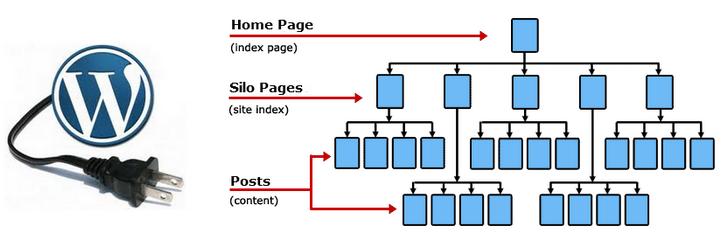 Silo Structure Is Nodig Voor Websites Met Hoge Concurrentie!